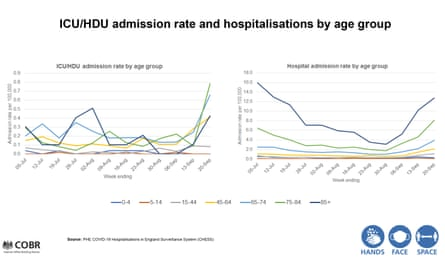 Covid-19 ICU admission by age group admission and hospitalization rate.