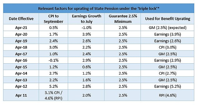 Triple Lock: What element has been used to increase the state pension over the years?  (Source: Aegon)