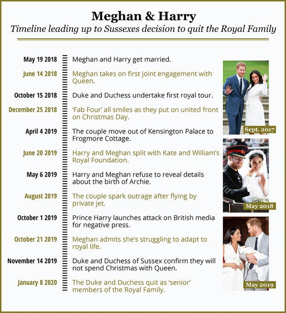 Prince Harry news: Express.co.uk schedule Harry and Meghan to leave the royal family