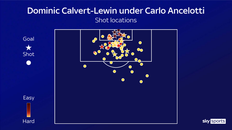 Dominic Calvert-Lewin's shooting positions under Carlo Ancelotti show he's getting much more shots from close range