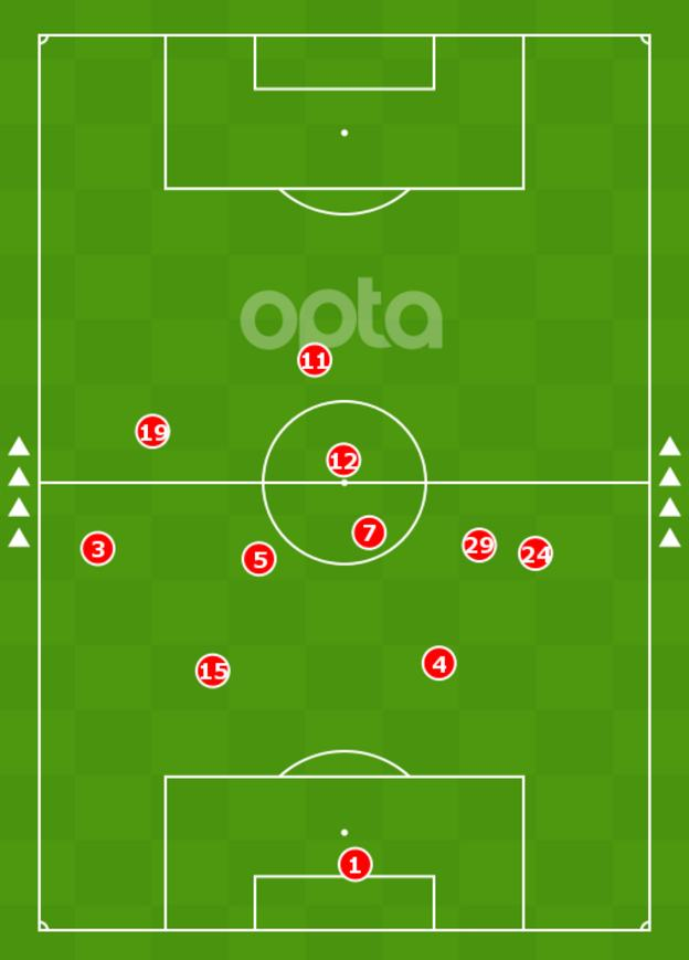 An image showing the average center of Havertz in their season-opening match against Brighton was in their own half