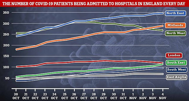 Average daily Covid-19 hospital admissions peaked in the Northwest on October 26, and in London on October 29