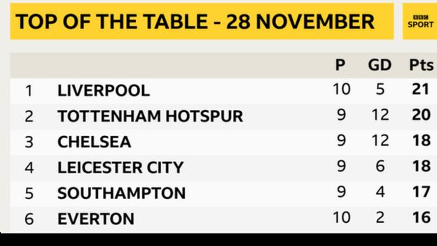 Everton dropped to sixth in the Premier League table on November 28 - after being top on October 25