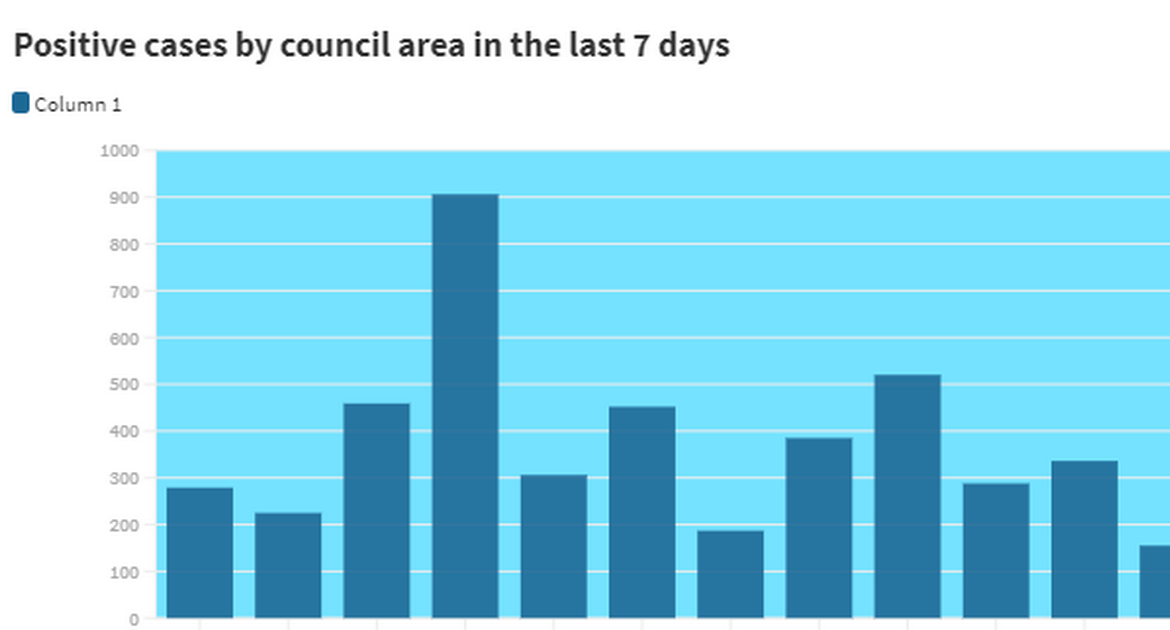 The chart for Coronavirus in Northern Ireland shows the number of positive cases by council region in the past seven days