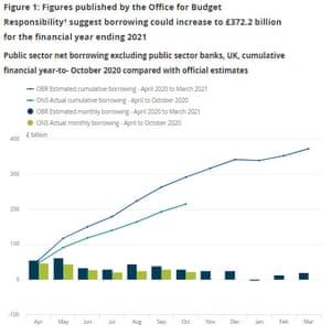UK public finances, through October 2020