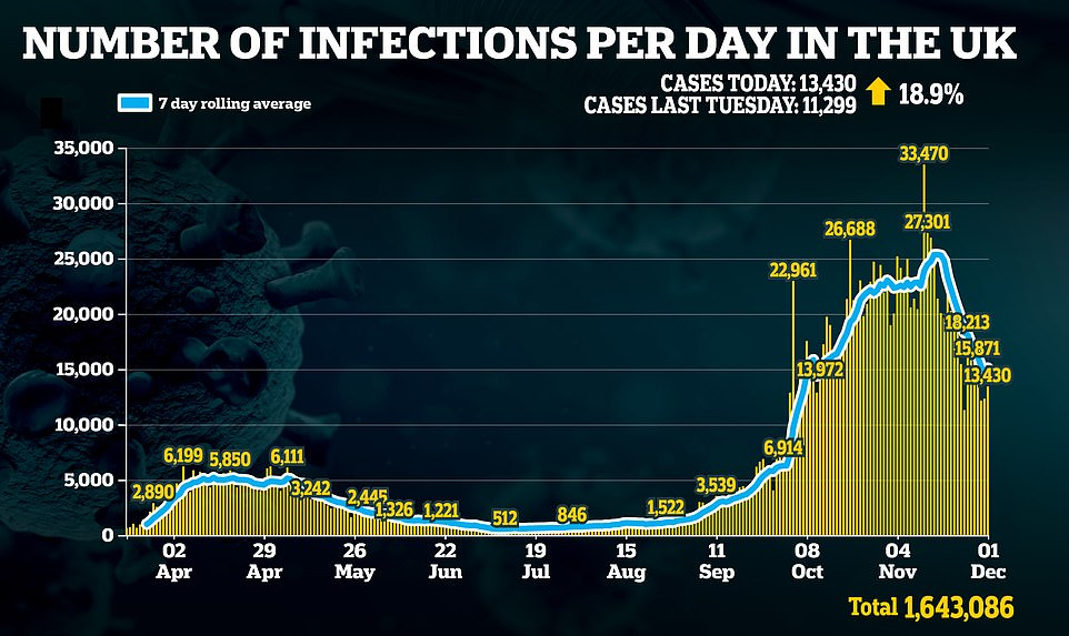 Britain records 13,430 cases of Covid virus and 603 deaths, with the second wave continuing in the tail