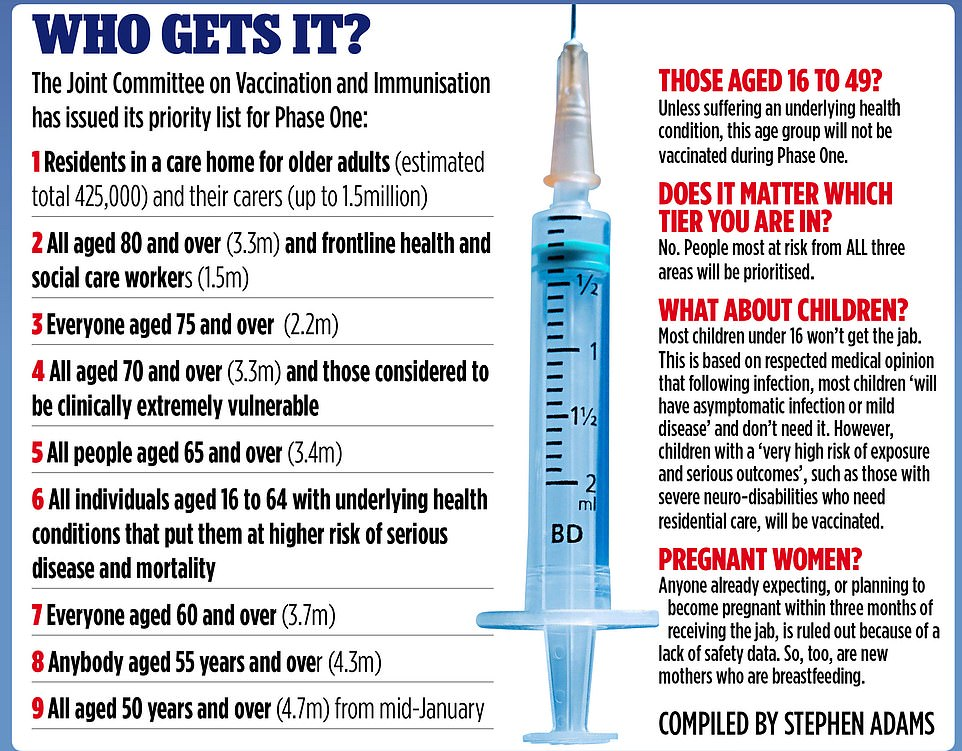 The graph shows the priority order in which the vaccine will be rolled out, starting with residents in care homes