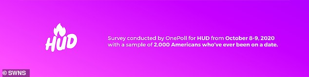 Information: The survey was conducted by OnePoll for dating app HUD and included a sample of 2,000 Americans