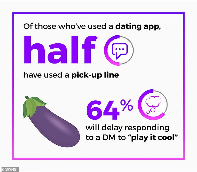 Couldn't resist!  Half of the people who used the dating app admitted to using the pick-up line