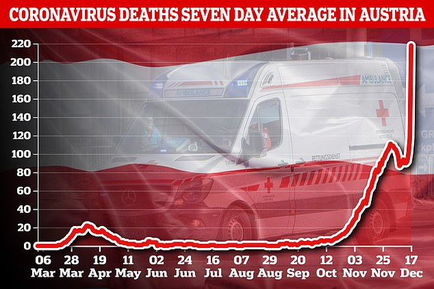 Pictured: A graph showing the average daily new coronavirus deaths in Austria for seven days