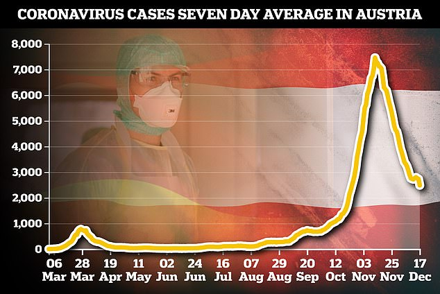 Pictured: A graph showing the average daily new coronavirus cases in Austria for seven days