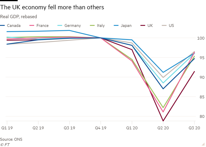Line chart of real GDP, rewritten to show that the British economy has declined the most
