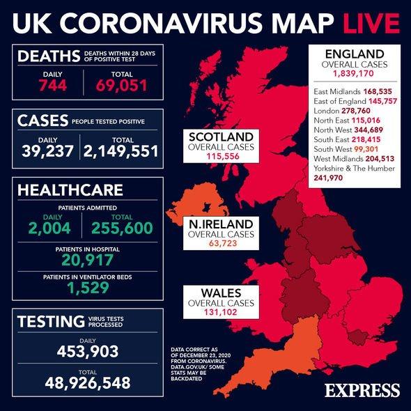 Set Coronavirus Cases in UK