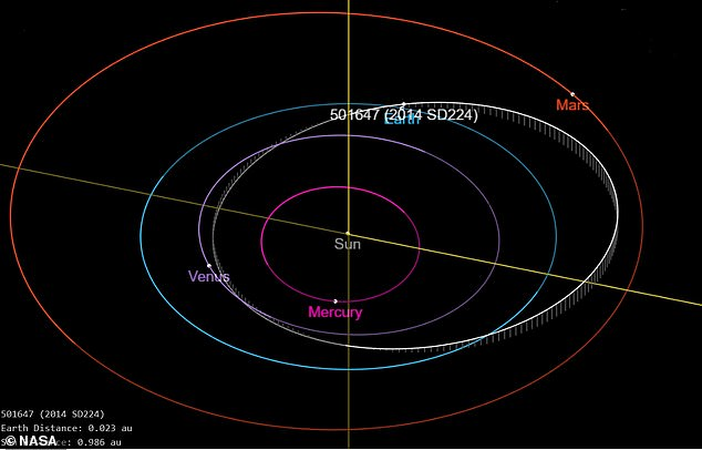 Asteroid 2014 SD224 (also known as 501647) and its trajectory relative to the orbits of the planets in our solar system.  Earth's orbit is light blue