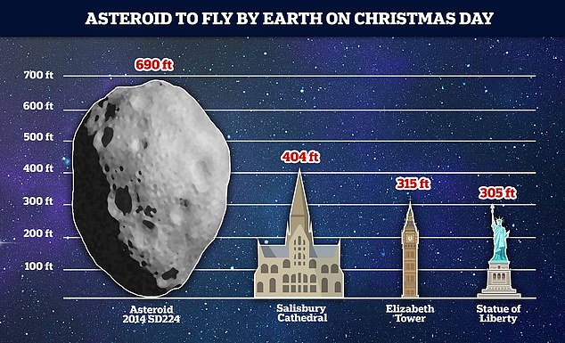 The asteroid could be more than twice the size of the Statue of Liberty (305 feet) or Elizabeth Tower (known as Big Ben) and larger than Salisbury Cathedral (404 feet)