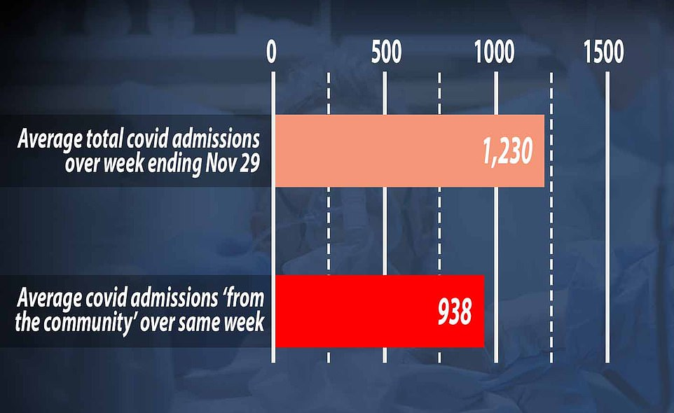 Government figures show there were 1,230 new coronavirus patients requiring NHS treatment daily in England during the week ending November 29 on average.  But only 938 of those - or 76 percent - were accepted from the `` community, '' which means they have definitely contracted the virus in their daily lives.  It leaves question marks about how another 292 admitted patients were infected each day, on average, because the NHS does not detail why they were counted as admissions.