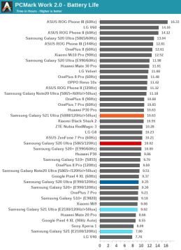 Snapdragon 888 vs Exynos 2100 in Samsung Galaxy S21 Ultra - Business Time comparison / photo by AnandTech
