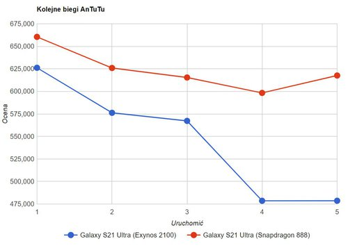 Exynos 2100 in Samsung Galaxy S21 Ultra - Performance over time / photo loss by GSMArena