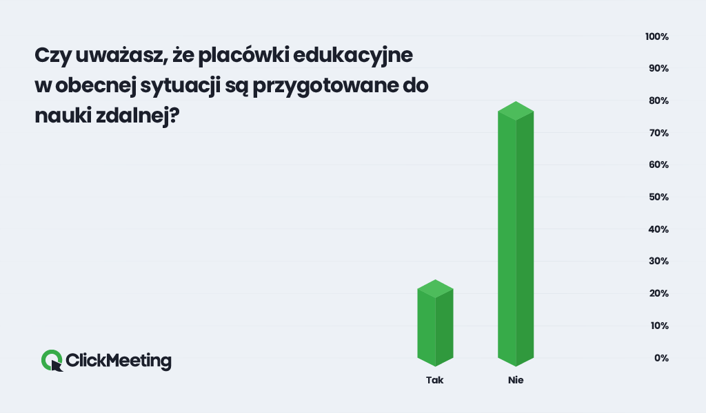 There is no chance to quit distance learning.  Frustration in Polish homes has reached its peak