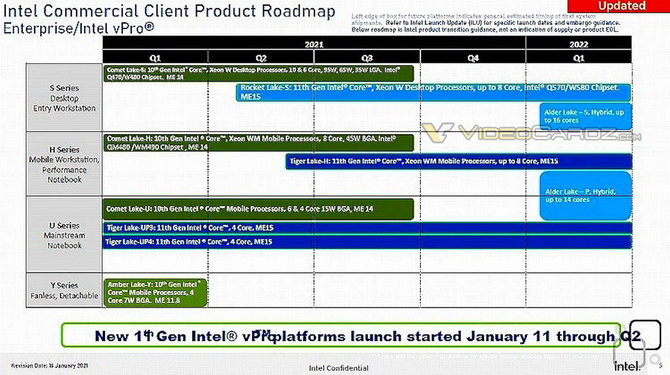 Intel Alder Lake-S and Alder Lake-P vPro series processors will appear in the first quarter of 2022 [3]